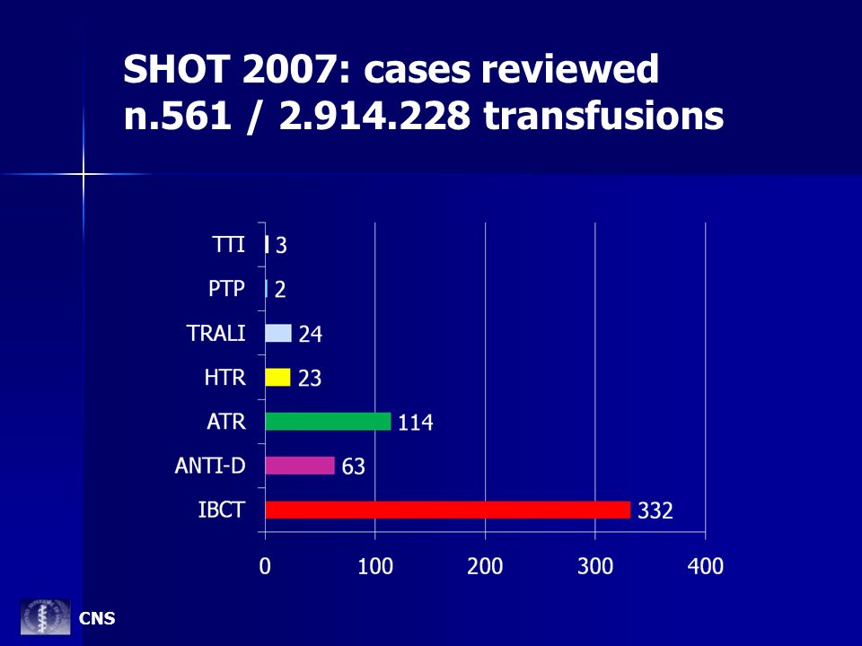 SHOT 2007: cases reviewed n.561 / 2.914.228 transfusions