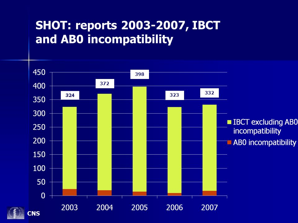 SHOT: reports 2003-2007, IBCT and AB0 incompatibility