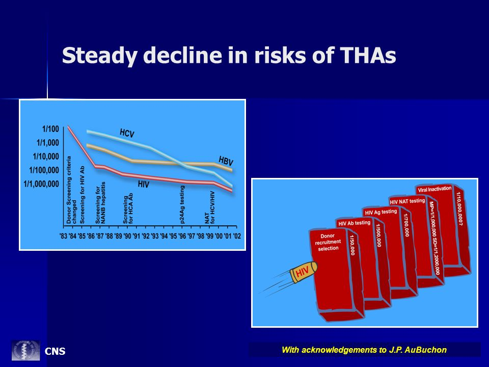 Steady decline in risks of THAs