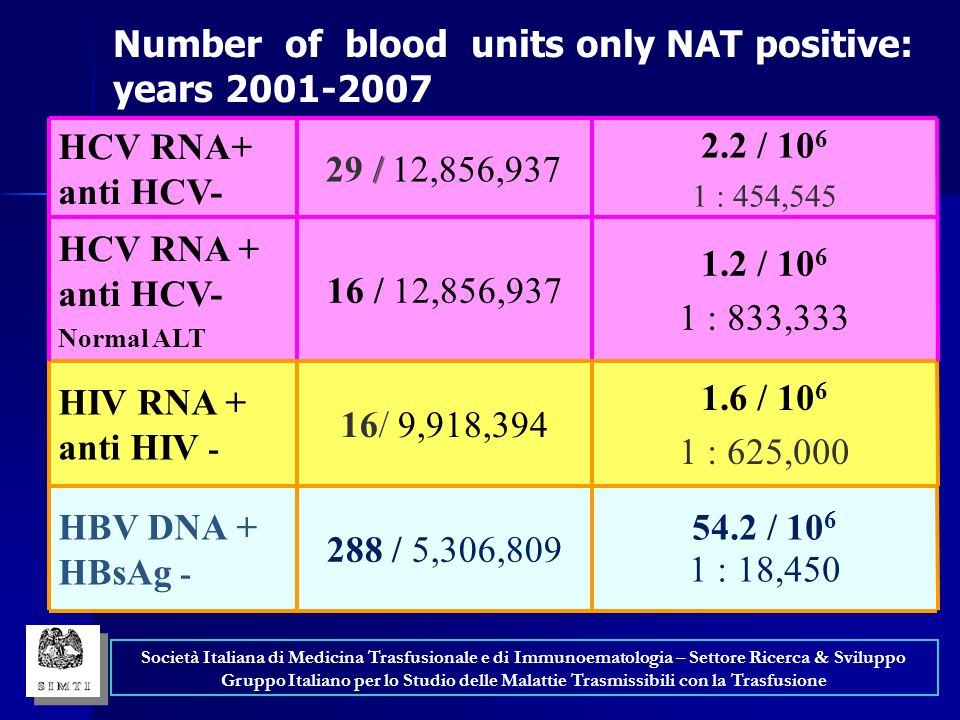 Number of blood units only NAT positive: years 2001-2007