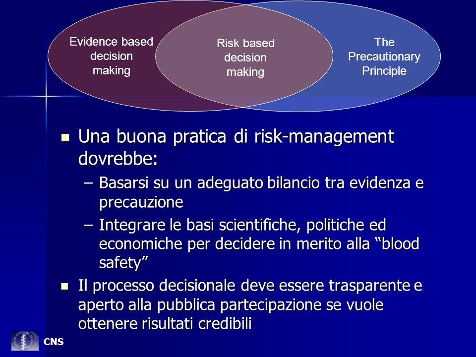 Una buona pratica di risk-management dovrebbe: