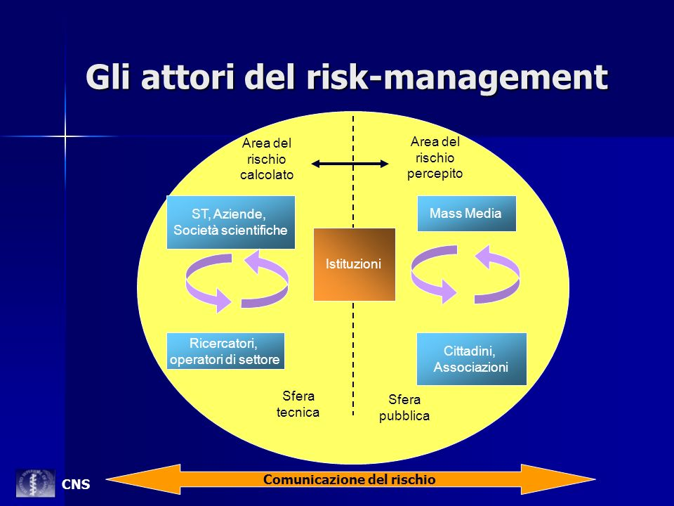 Gli attori del risk-management