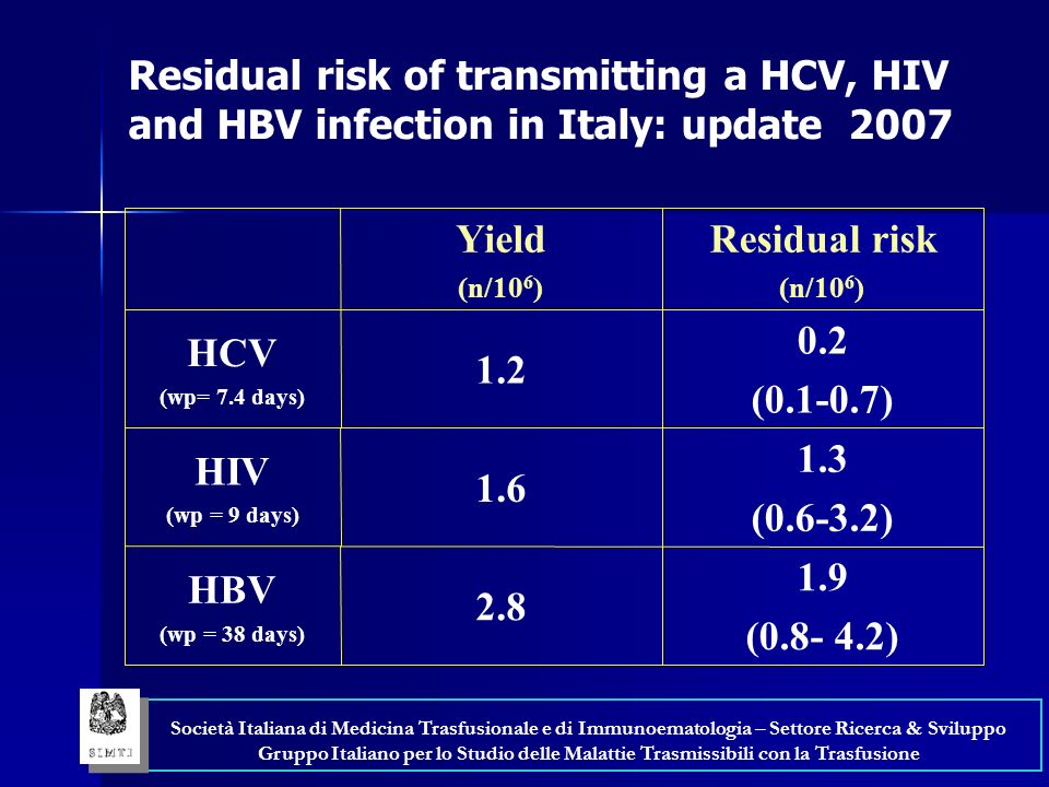 Residual risk of transmitting a HCV, HIV and HBV infection in Italy: update 2007