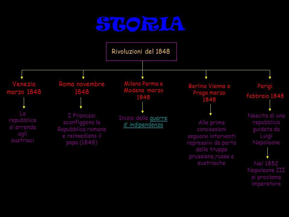 STORIA Rivoluzioni del 1848 Venezia marzo 1848 Roma novembre 1848