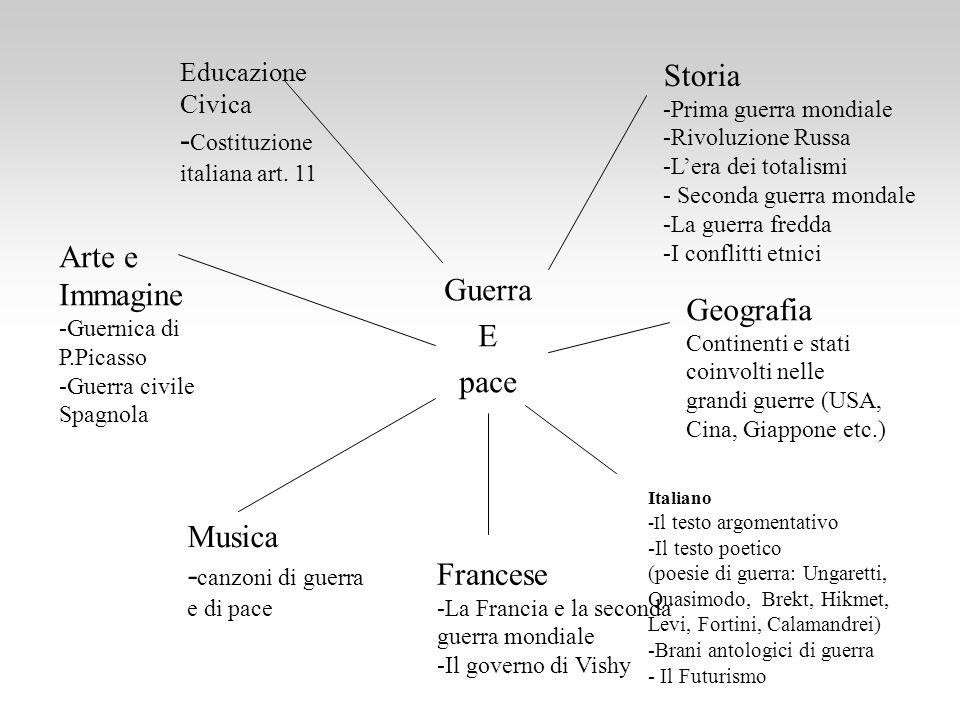-Costituzione italiana art. 11 Storia