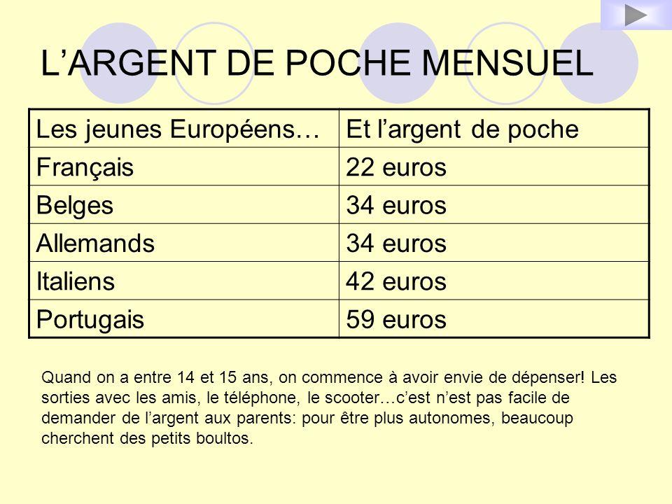 L'ARGENT DE POCHE MENSUEL