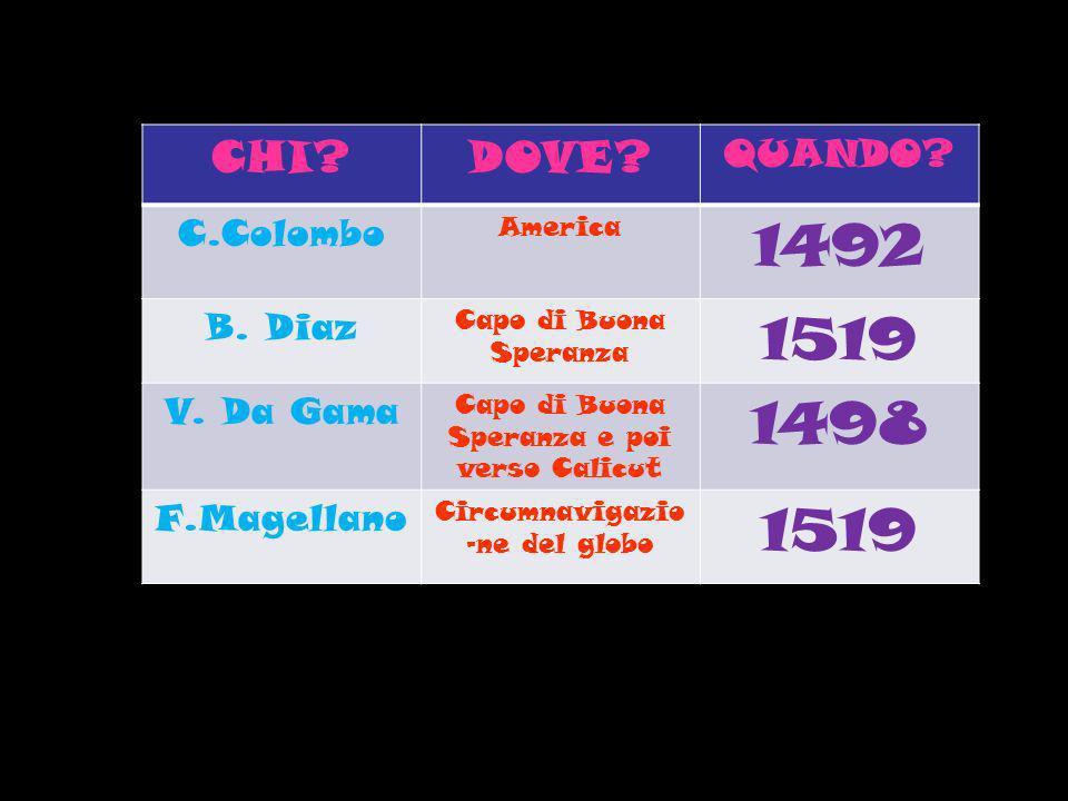 1492 1519 1498 CHI DOVE QUANDO C.Colombo B. Diaz V. Da Gama