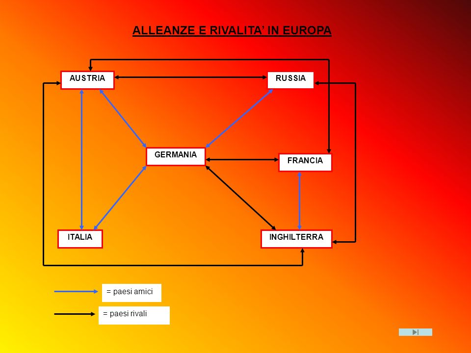 ALLEANZE E RIVALITA' IN EUROPA