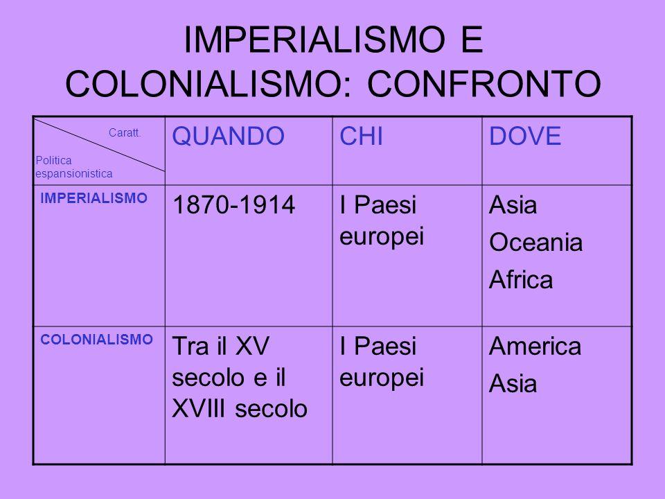 IMPERIALISMO E COLONIALISMO: CONFRONTO