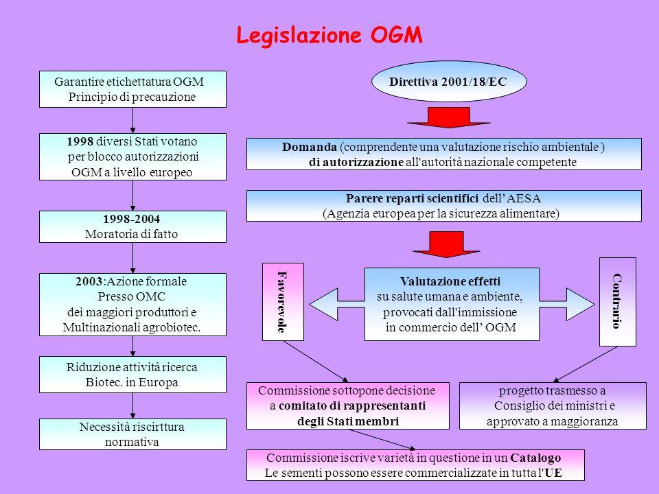 Legislazione OGM Direttiva 2001/18/EC Garantire etichettatura OGM