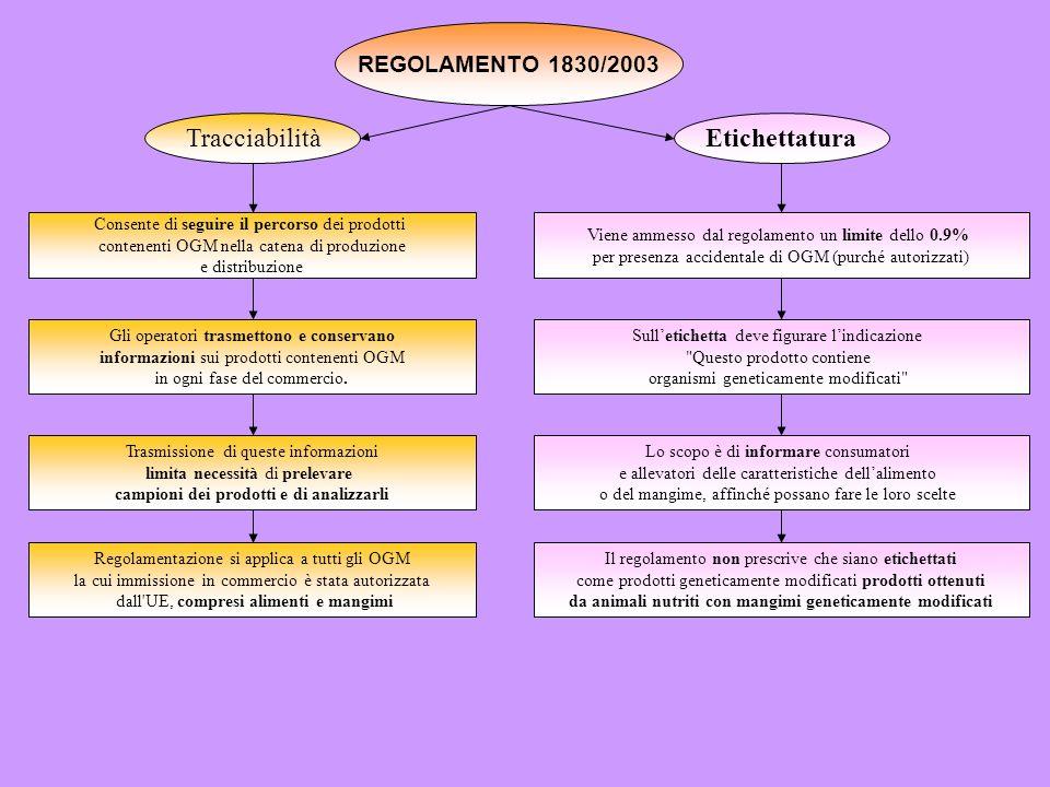 Tracciabilità Etichettatura REGOLAMENTO 1830/2003