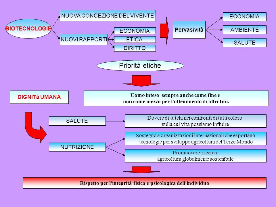 Priorità etiche NUOVA CONCEZIONE DEL VIVENTE ECONOMIA BIOTECNOLOGIE