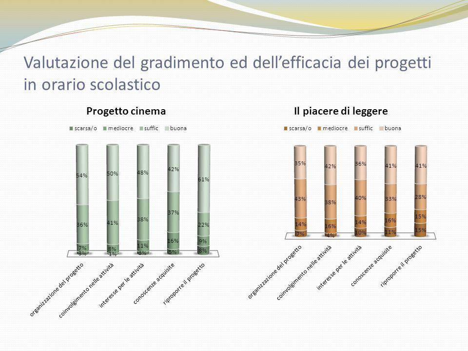 Valutazione del gradimento ed dell'efficacia dei progetti in orario scolastico