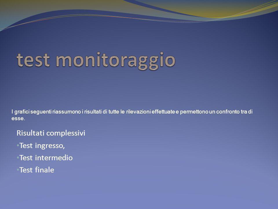 test monitoraggio Risultati complessivi Test ingresso, Test intermedio