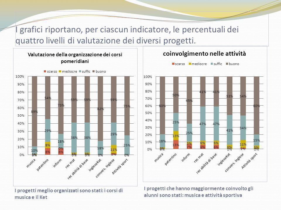 I grafici riportano, per ciascun indicatore, le percentuali dei quattro livelli di valutazione dei diversi progetti.