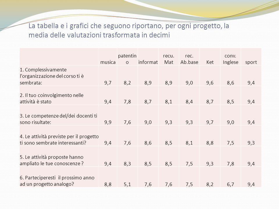 La tabella e i grafici che seguono riportano, per ogni progetto, la media delle valutazioni trasformata in decimi