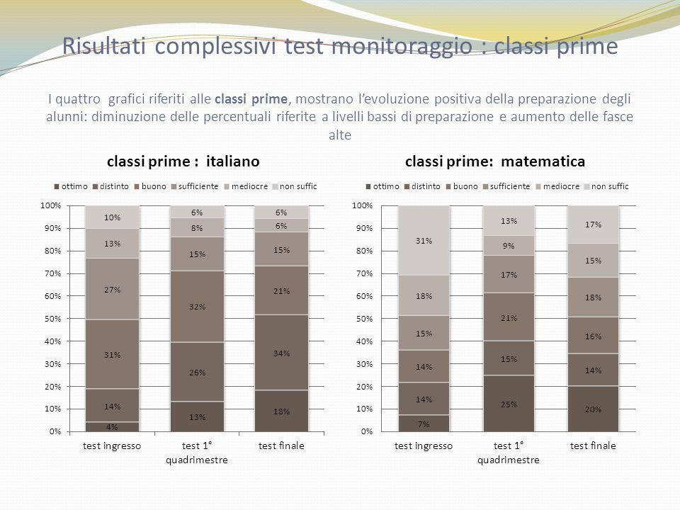 Risultati complessivi test monitoraggio : classi prime I quattro grafici riferiti alle classi prime, mostrano l'evoluzione positiva della preparazione degli alunni: diminuzione delle percentuali riferite a livelli bassi di preparazione e aumento delle fasce alte