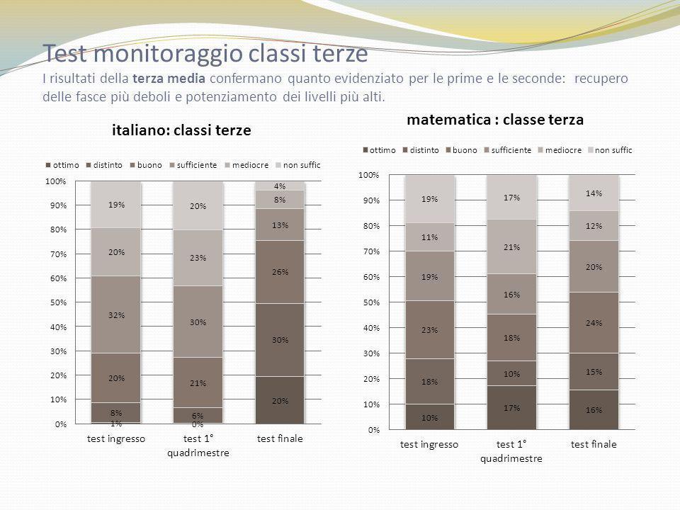Test monitoraggio classi terze I risultati della terza media confermano quanto evidenziato per le prime e le seconde: recupero delle fasce più deboli e potenziamento dei livelli più alti.