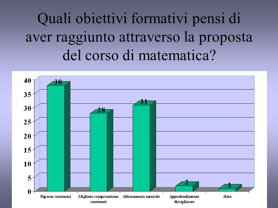 Quali obiettivi formativi pensi di aver raggiunto attraverso la proposta del corso di matematica