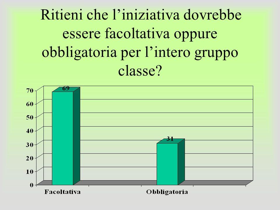 Ritieni che l'iniziativa dovrebbe essere facoltativa oppure obbligatoria per l'intero gruppo classe