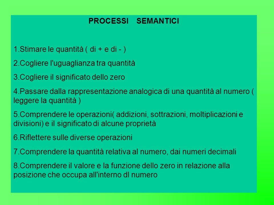PROCESSI SEMANTICI Stimare le quantità ( di + e di - ) Cogliere l uguaglianza tra quantità. Cogliere il significato dello zero.