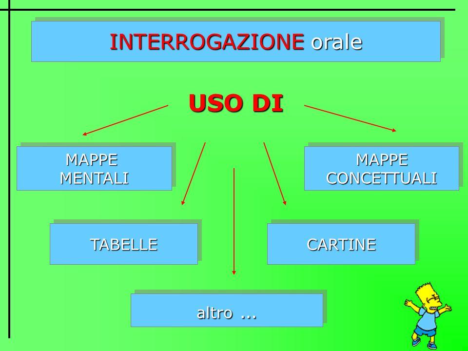 USO DI INTERROGAZIONE orale MAPPE MENTALI MAPPE CONCETTUALI TABELLE