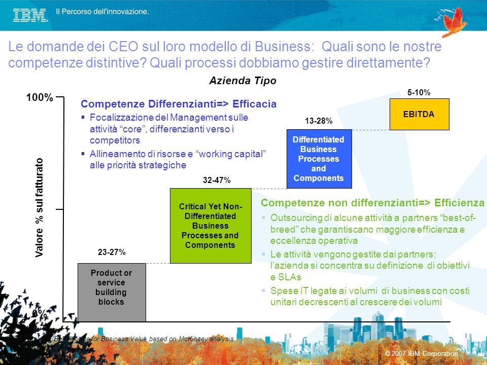 Le domande dei CEO sul loro modello di Business: Quali sono le nostre competenze distintive Quali processi dobbiamo gestire direttamente