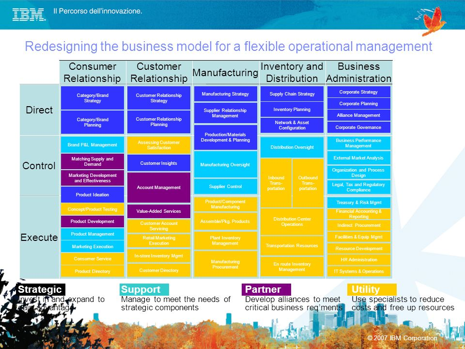 Redesigning the business model for a flexible operational management