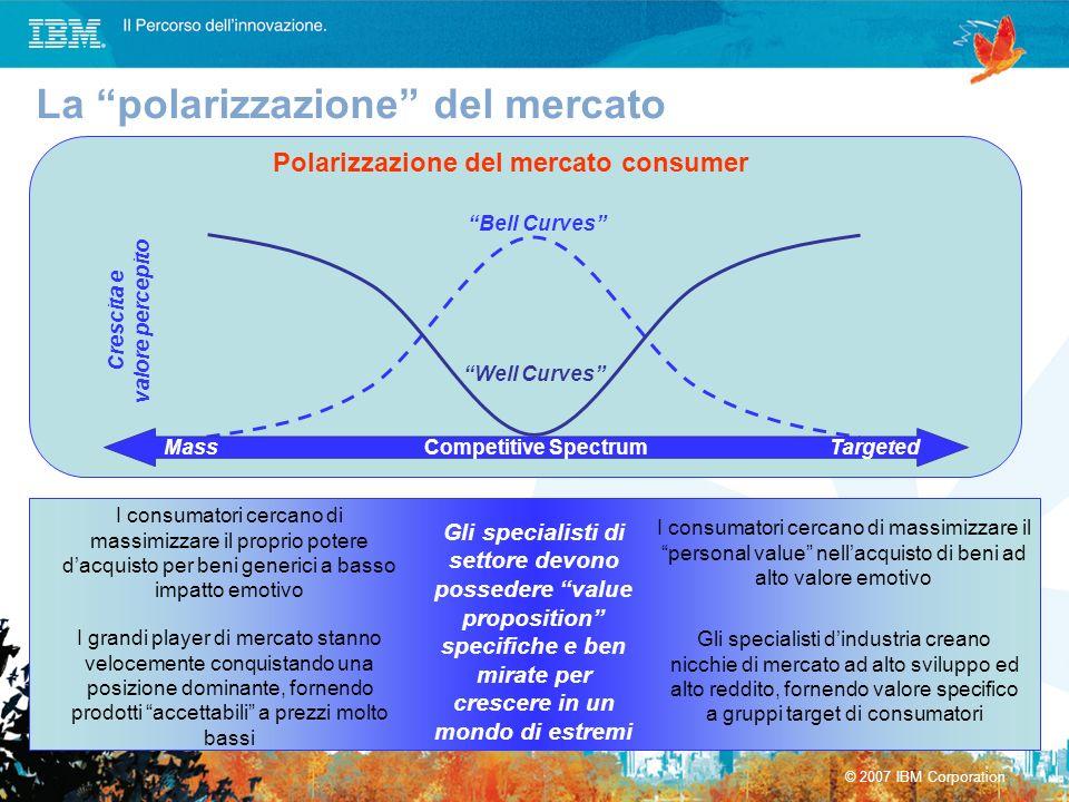 Polarizzazione del mercato consumer