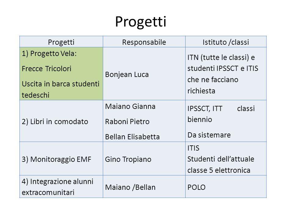 Progetti Progetti Responsabile Istituto /classi 1) Progetto Vela: