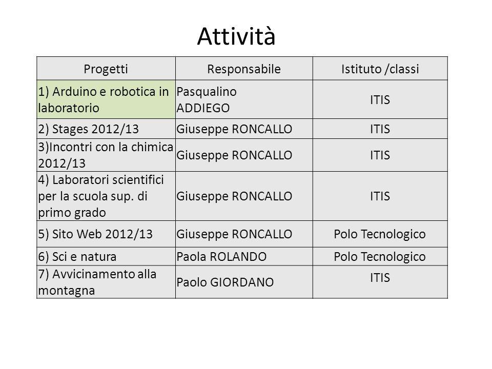 Attività Progetti Responsabile Istituto /classi