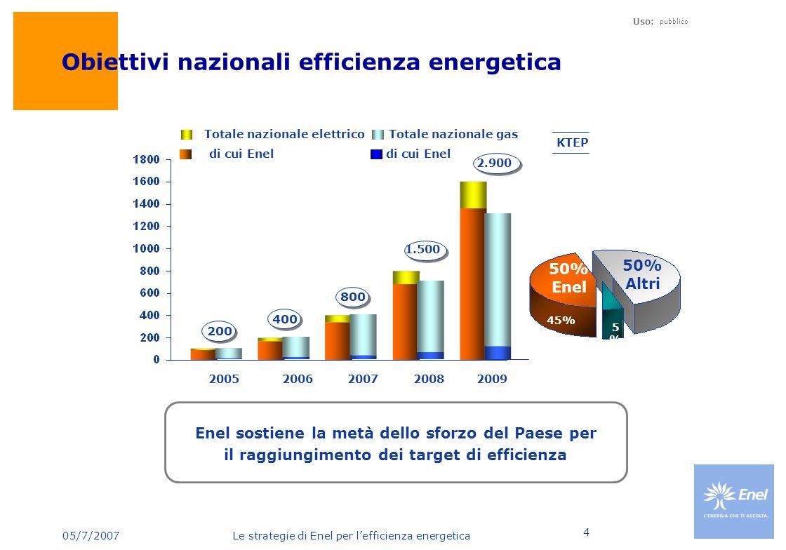 Obiettivi nazionali efficienza energetica