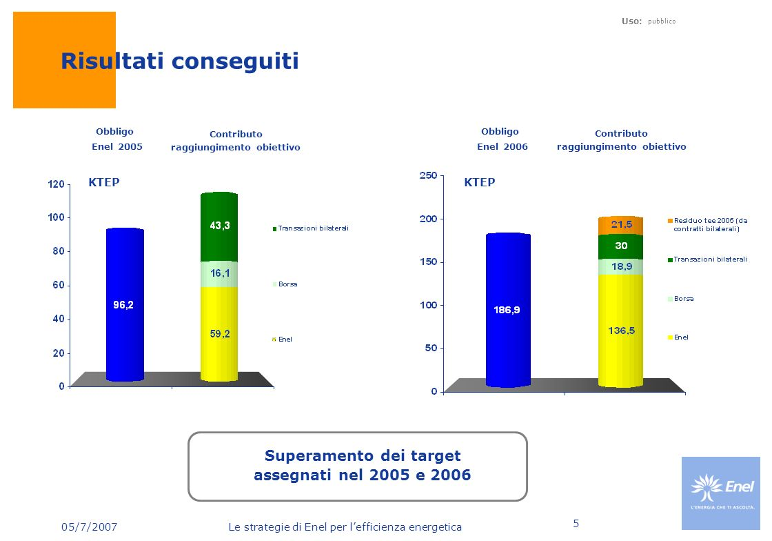 Risultati conseguiti Superamento dei target assegnati nel 2005 e 2006