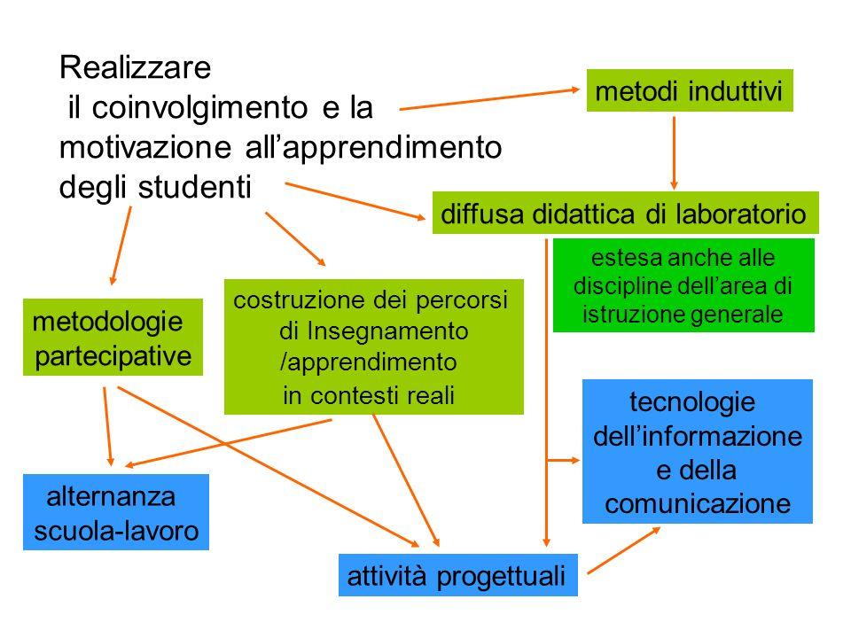 il coinvolgimento e la motivazione all'apprendimento degli studenti