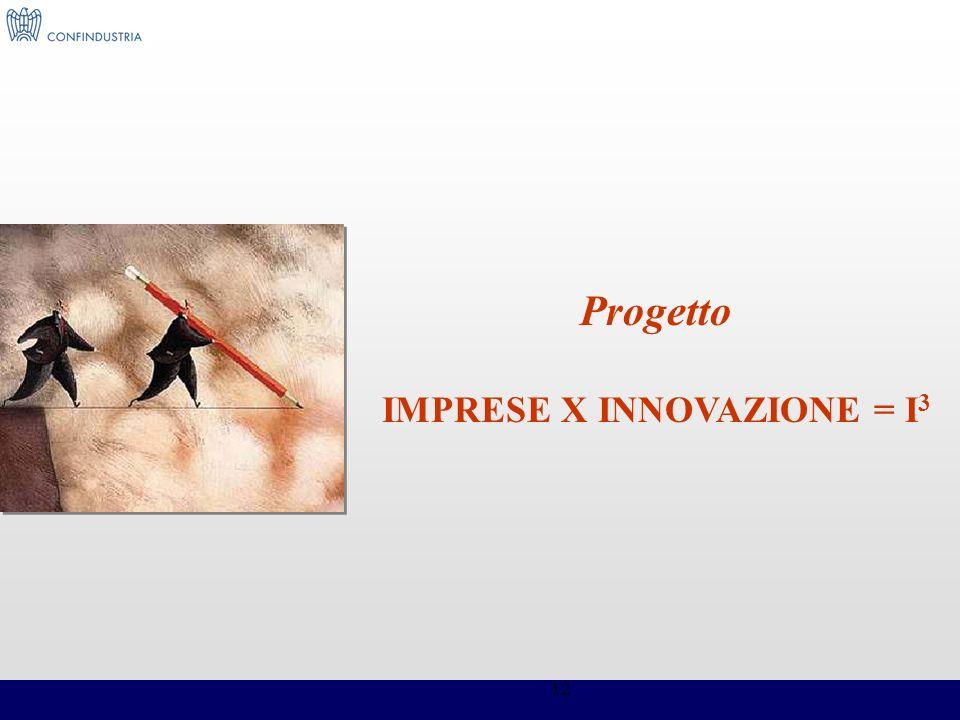 IMPRESE X INNOVAZIONE = I3