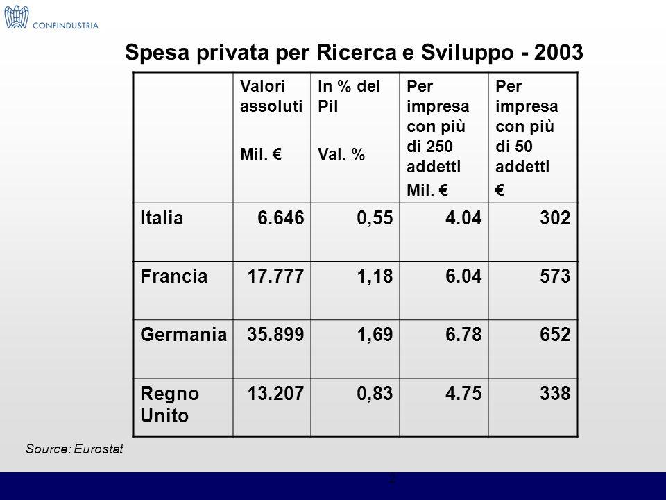 Spesa privata per Ricerca e Sviluppo - 2003