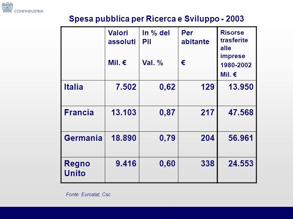 Spesa pubblica per Ricerca e Sviluppo - 2003