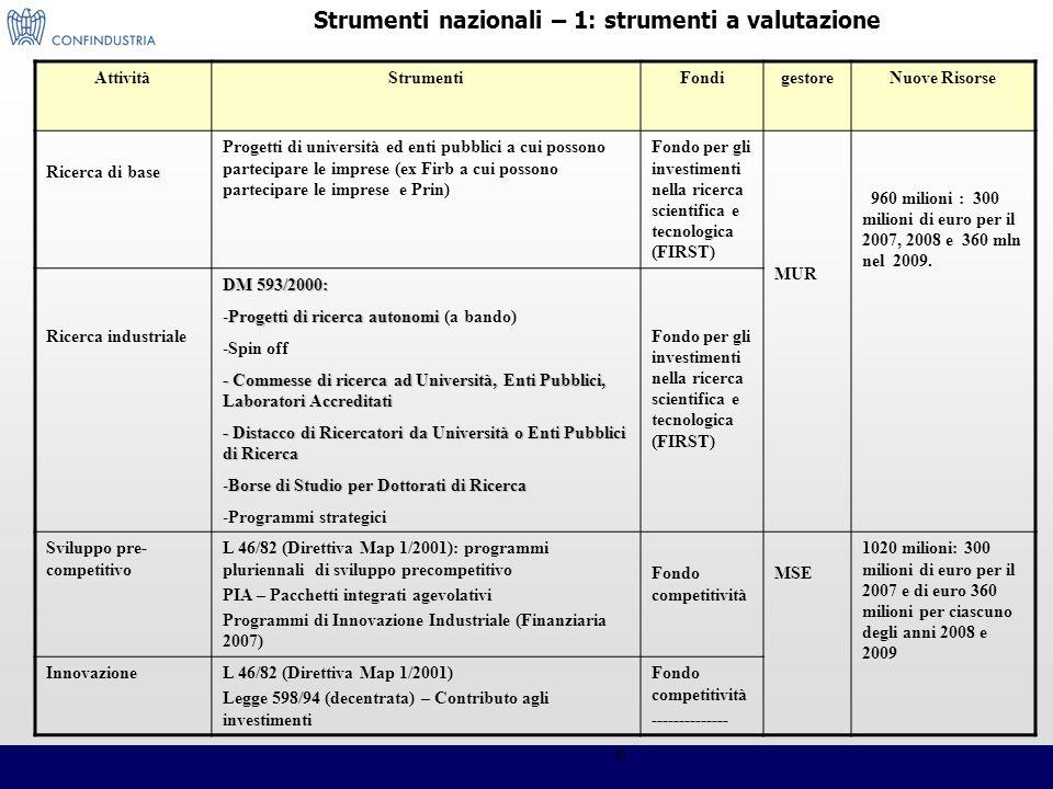 Strumenti nazionali – 1: strumenti a valutazione