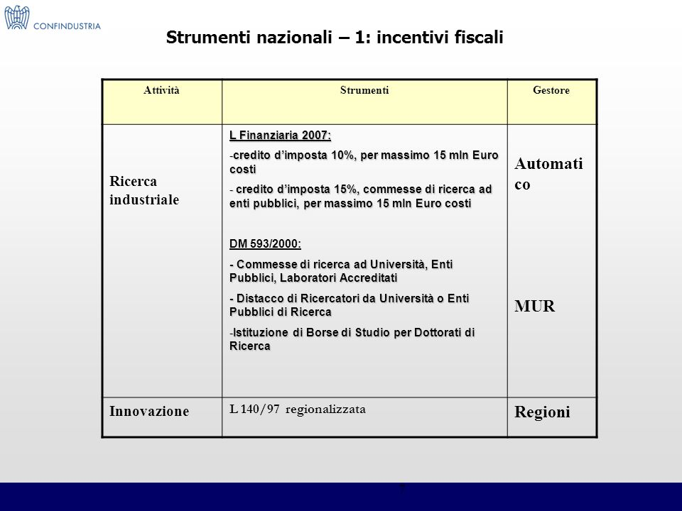 Strumenti nazionali – 1: incentivi fiscali