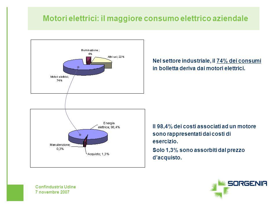 Motori elettrici: il maggiore consumo elettrico aziendale