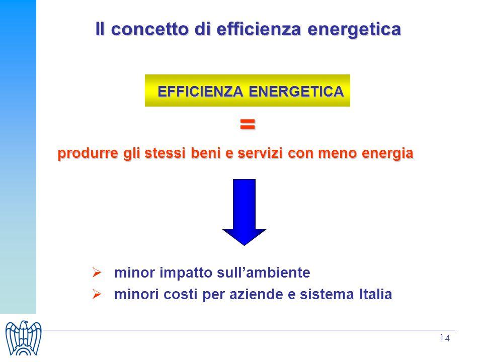 Il concetto di efficienza energetica