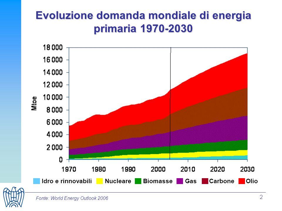 Evoluzione domanda mondiale di energia primaria 1970-2030