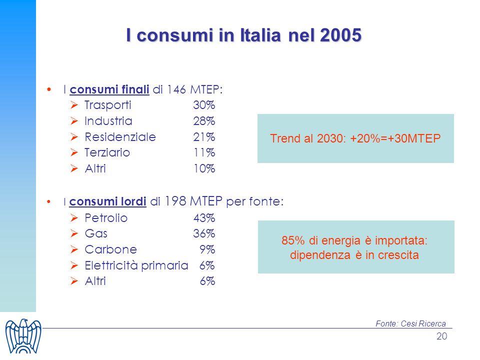 I consumi in Italia nel 2005 I consumi finali di 146 MTEP: