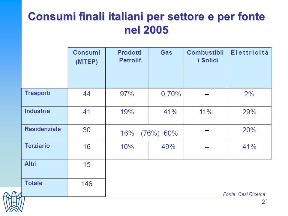 Consumi finali italiani per settore e per fonte nel 2005