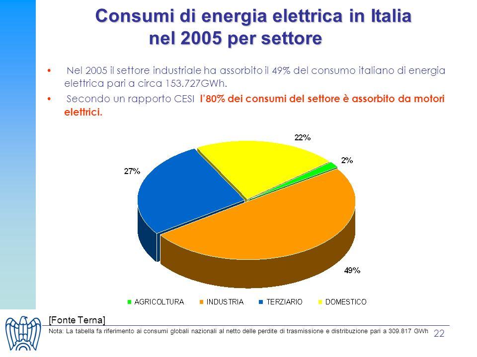 Consumi di energia elettrica in Italia nel 2005 per settore