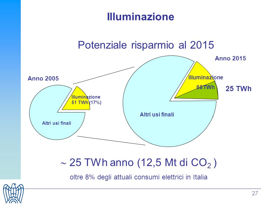 Potenziale risparmio al 2015