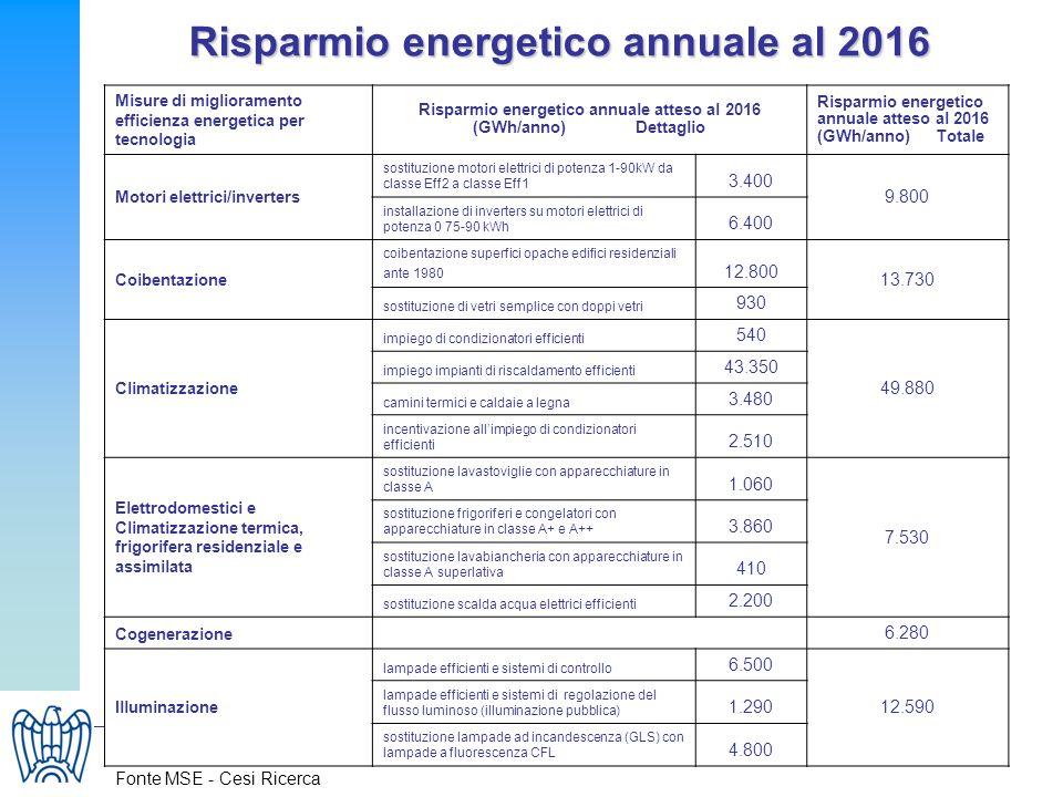 Risparmio energetico annuale al 2016