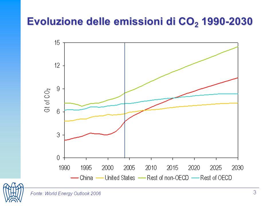 Evoluzione delle emissioni di CO2 1990-2030