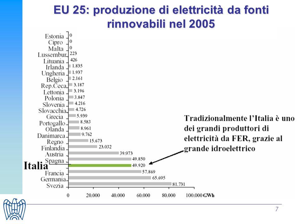 EU 25: produzione di elettricità da fonti rinnovabili nel 2005
