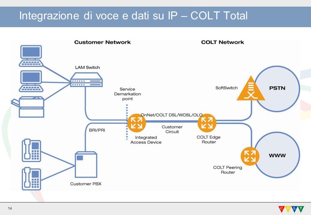 Integrazione di voce e dati su IP – COLT Total